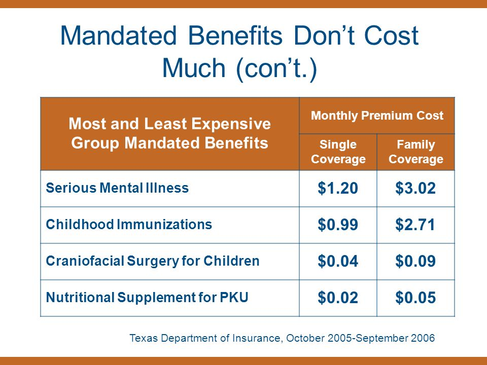 Mandated Benefits Dont Cost Much (cont.) Most and Least Expensive Group Mandated Benefits Monthly Premium Cost Single Coverage Family Coverage Serious Mental Illness $1.20$3.02 Childhood Immunizations $0.99$2.71 Craniofacial Surgery for Children $0.04$0.09 Nutritional Supplement for PKU $0.02$0.05 Texas Department of Insurance, October 2005-September 2006