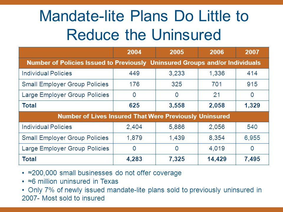 Mandate-lite Plans Do Little to Reduce the Uninsured Number of Policies Issued to Previously Uninsured Groups and/or Individuals Individual Policies4493,2331, Small Employer Group Policies Large Employer Group Policies00210 Total6253,5582,0581,329 Number of Lives Insured That Were Previously Uninsured Individual Policies2,4045,8862, Small Employer Group Policies1,8791,4398,3546,955 Large Employer Group Policies004,0190 Total4,2837,32514,4297, ,000 small businesses do not offer coverage 6 million uninsured in Texas Only 7% of newly issued mandate-lite plans sold to previously uninsured in Most sold to insured