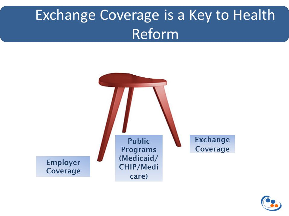 Exchange Coverage Employer Coverage Exchange Coverage is a Key to Health Reform Public Programs (Medicaid/ CHIP/Medi care) Public Programs (Medicaid/ CHIP/Medi care)