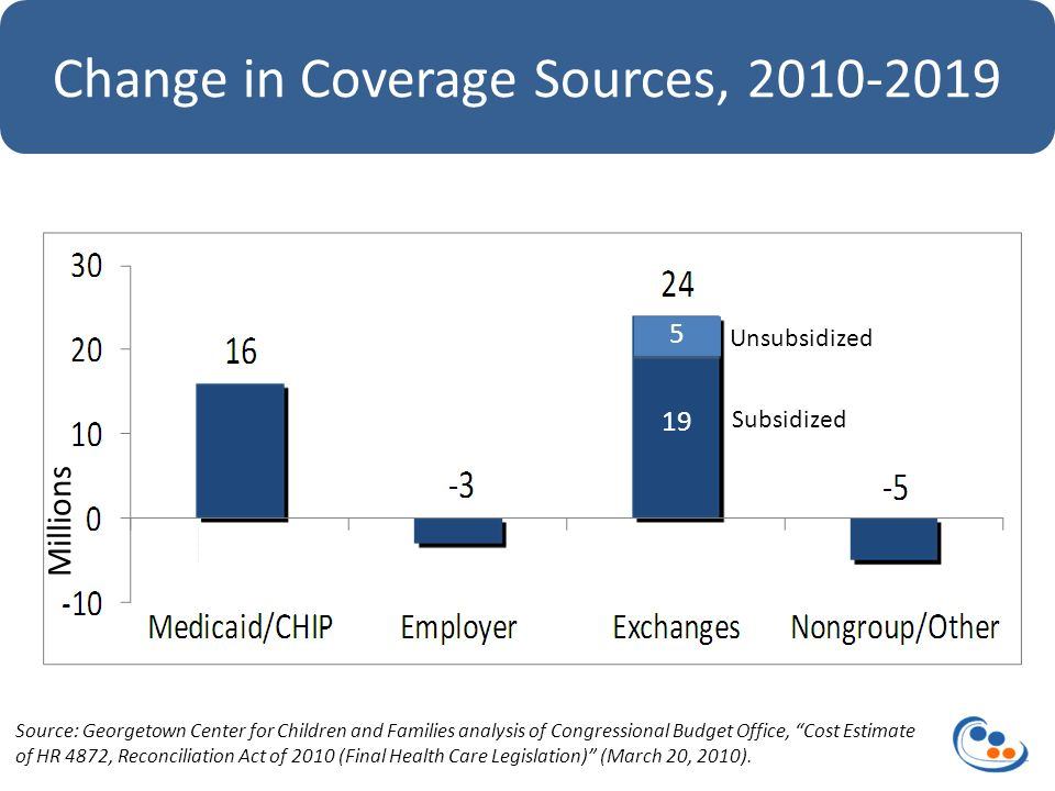 Change in Coverage Sources, Source: Georgetown Center for Children and Families analysis of Congressional Budget Office, Cost Estimate of HR 4872, Reconciliation Act of 2010 (Final Health Care Legislation) (March 20, 2010).
