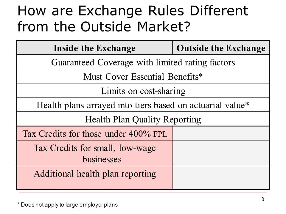 8 How are Exchange Rules Different from the Outside Market.