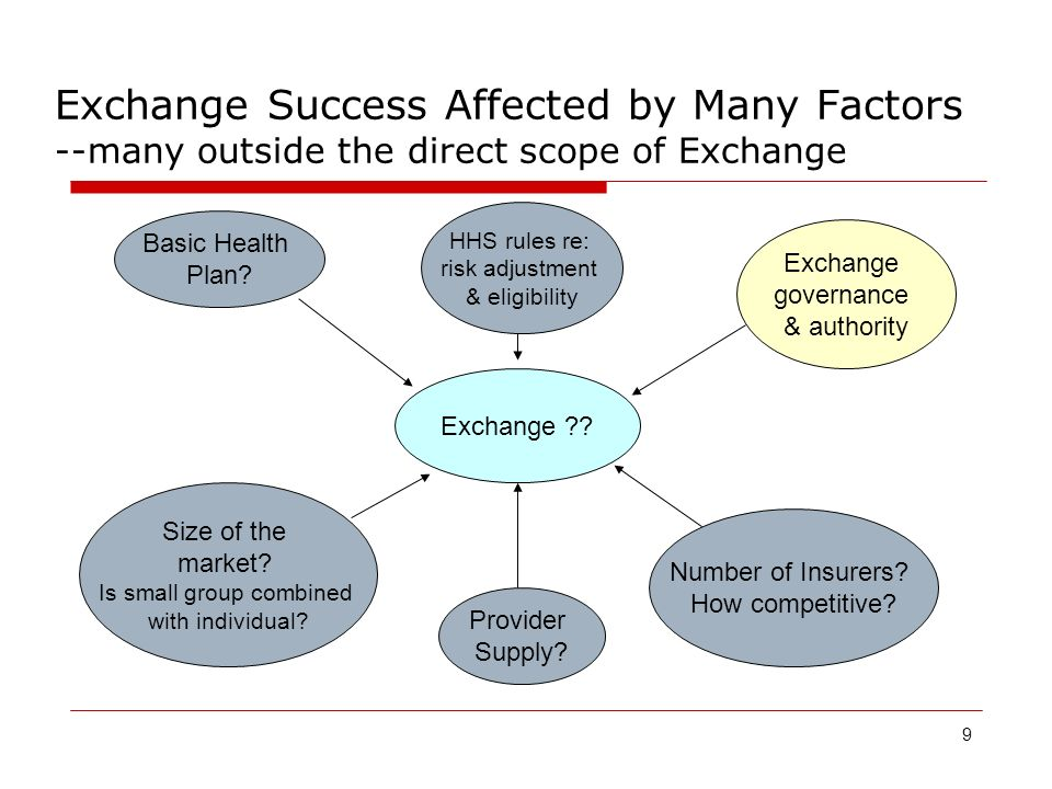 9 Exchange Success Affected by Many Factors --many outside the direct scope of Exchange Exchange .