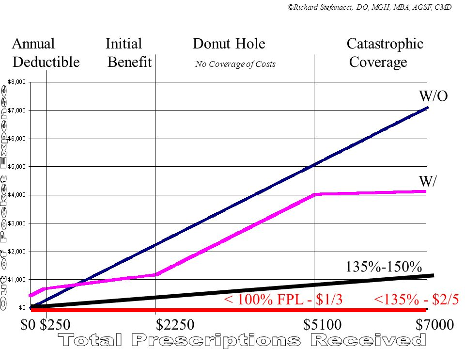 $0 $250 $2250 $5100 $7000 Annual Initial Donut Hole Catastrophic Deductible Benefit No Coverage of Costs Coverage W/O W/ < 100% FPL - $1/3 <135% - $2/5 135%-150% ©Richard Stefanacci, DO, MGH, MBA, AGSF, CMD