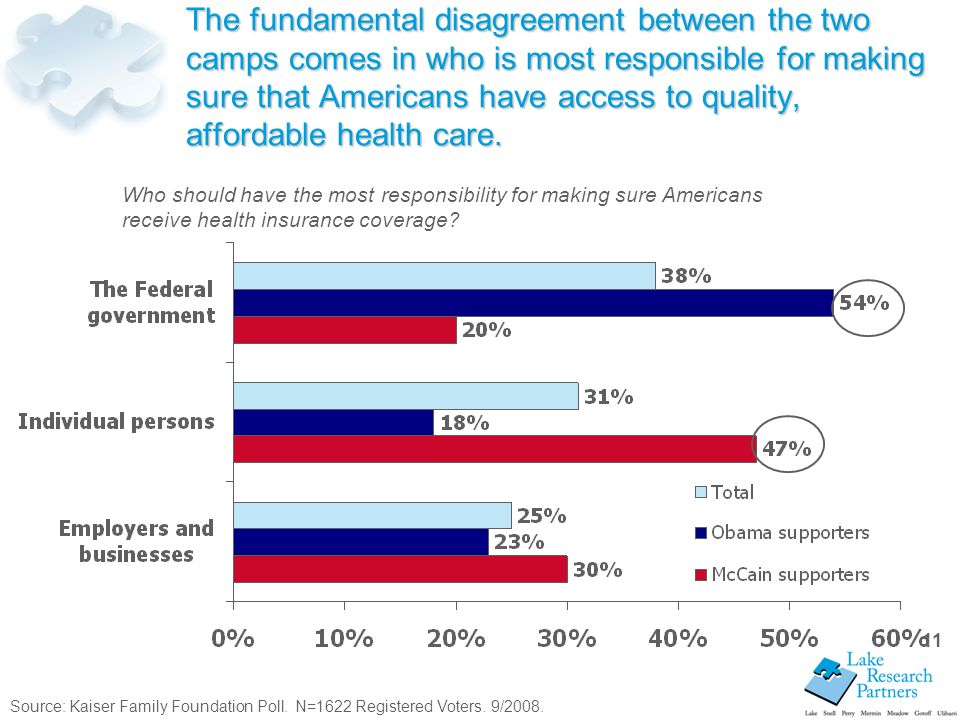 11 The fundamental disagreement between the two camps comes in who is most responsible for making sure that Americans have access to quality, affordable health care.