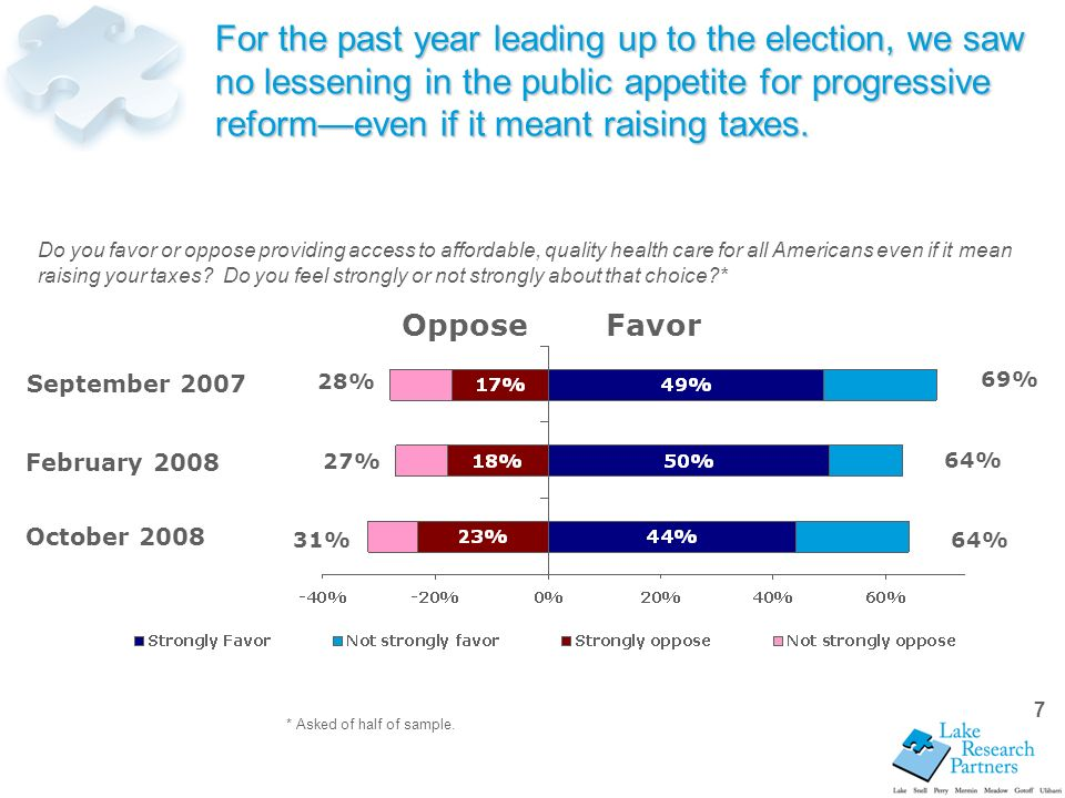 7 For the past year leading up to the election, we saw no lessening in the public appetite for progressive reformeven if it meant raising taxes.