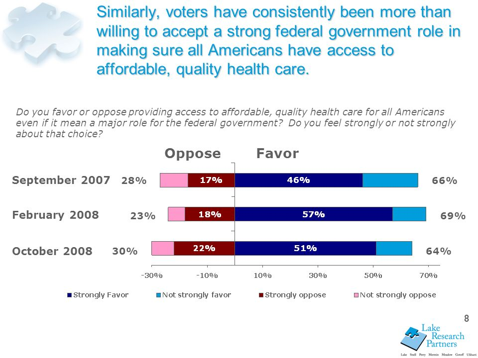 8 Similarly, voters have consistently been more than willing to accept a strong federal government role in making sure all Americans have access to affordable, quality health care.