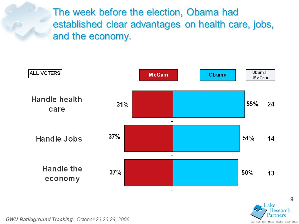 10 Both Obama and McCain voters believe that reducing the cost of health care is the top priority for reform.