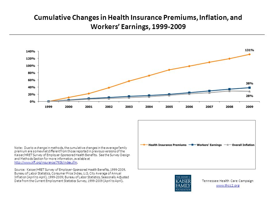 Cumulative Changes in Health Insurance Premiums, Inflation, and Workers Earnings, 1999-2009 Note: Due to a change in methods, the cumulative changes in the average family premium are somewhat different from those reported in previous versions of the Kaiser/HRET Survey of Employer-Sponsored Health Benefits.