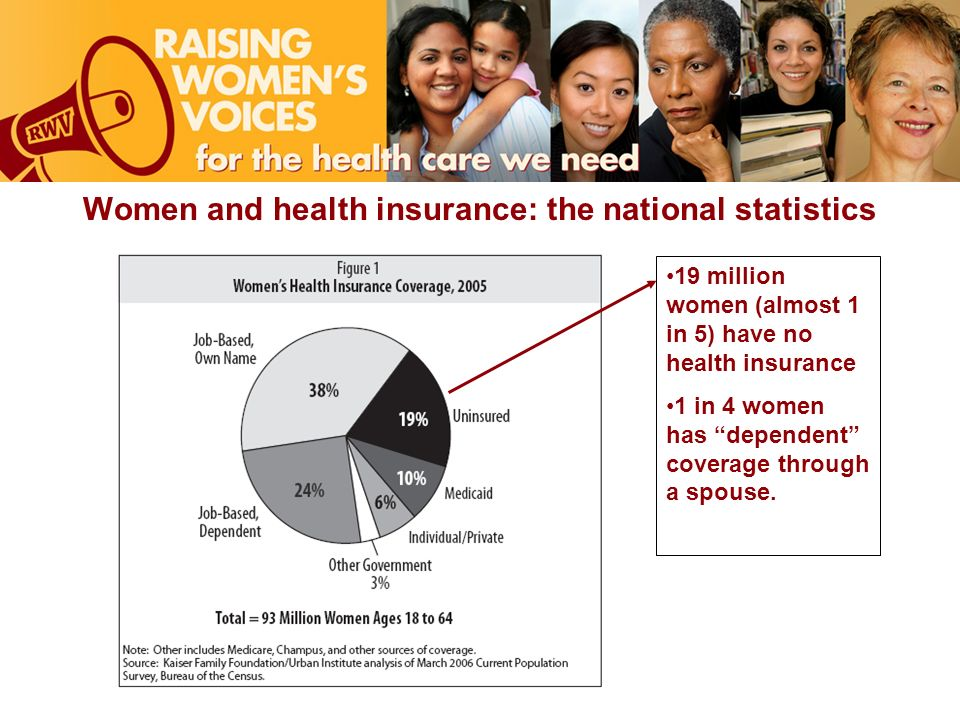 Women and health insurance: the national statistics 19 million women (almost 1 in 5) have no health insurance 1 in 4 women has dependent coverage through a spouse.