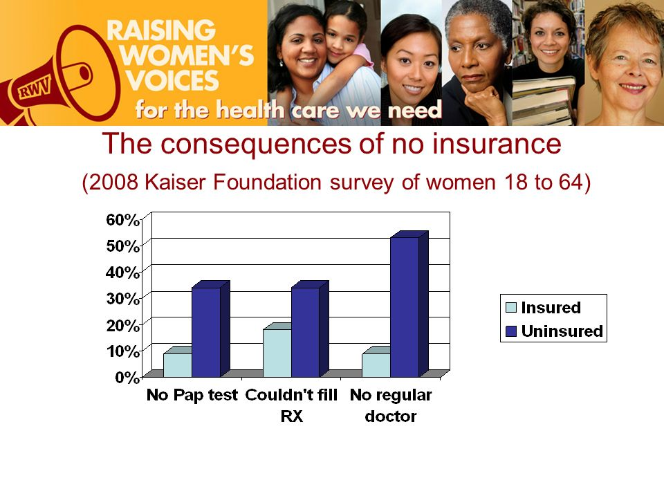 The consequences of no insurance (2008 Kaiser Foundation survey of women 18 to 64)