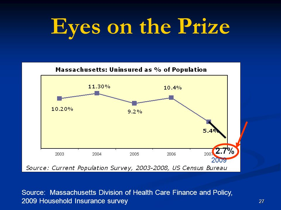 27 Eyes on the Prize 2.7% 2009 Source: Massachusetts Division of Health Care Finance and Policy, 2009 Household Insurance survey