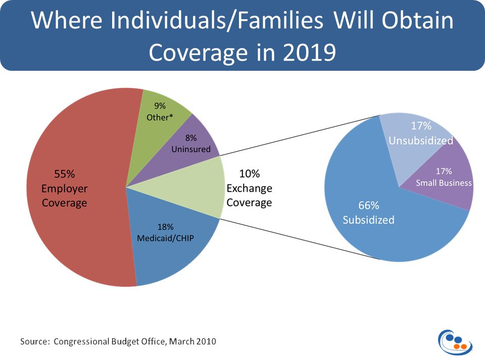 Where Individuals/Families Will Obtain Coverage in 2019
