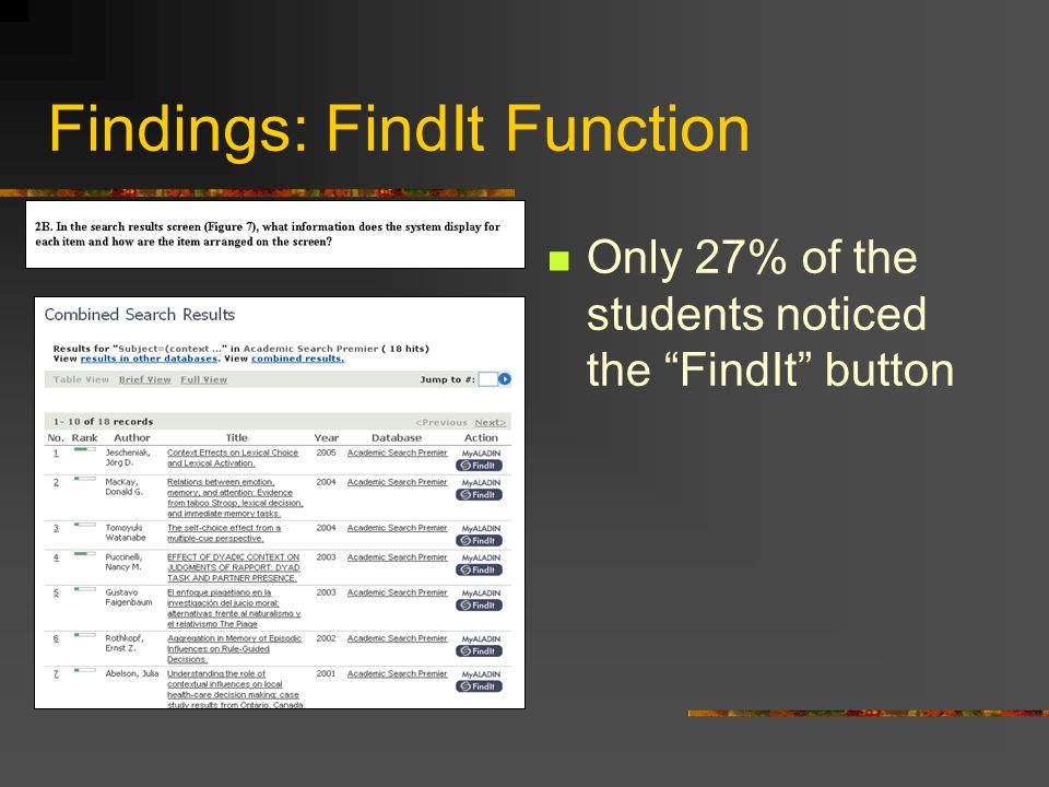 Findings: FindIt Function Only 27% of the students noticed the FindIt button