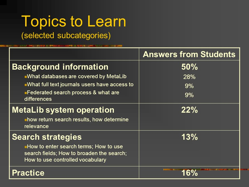 Topics to Learn (selected subcategories) Answers from Students Background information What databases are covered by MetaLib What full text journals users have access to Federated search process & what are differences 50% 28% 9% MetaLib system operation how return search results, how determine relevance 22% Search strategies How to enter search terms; How to use search fields; How to broaden the search; How to use controlled vocabulary 13% Practice16%
