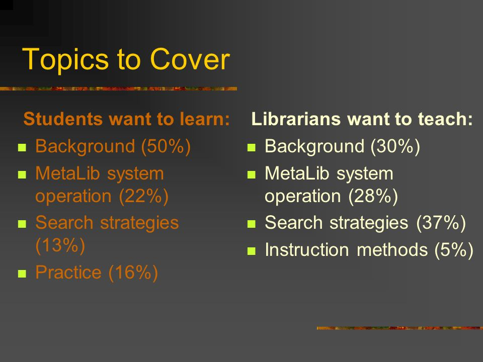Topics to Cover Students want to learn: Background (50%) MetaLib system operation (22%) Search strategies (13%) Practice (16%) Librarians want to teach: Background (30%) MetaLib system operation (28%) Search strategies (37%) Instruction methods (5%)
