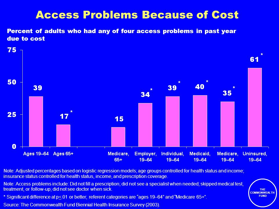 THE COMMONWEALTH FUND Access Problems Because of Cost Percent of adults who had any of four access problems in past year due to cost Source: The Commonwealth Fund Biennial Health Insurance Survey (2003).