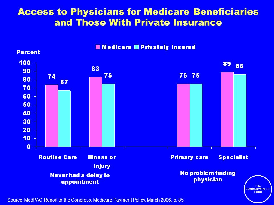 THE COMMONWEALTH FUND Access to Physicians for Medicare Beneficiaries and Those With Private Insurance Percent Never had a delay to appointment No problem finding physician Source: MedPAC Report to the Congress: Medicare Payment Policy, March 2006, p.