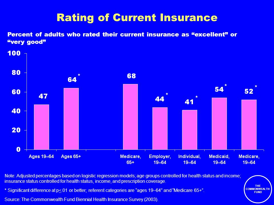THE COMMONWEALTH FUND Source: The Commonwealth Fund Biennial Health Insurance Survey (2003).