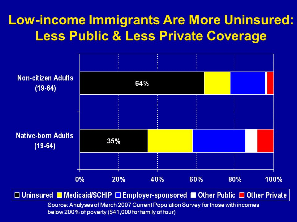 Low-income Immigrants Are More Uninsured: Less Public & Less Private Coverage Source: Analyses of March 2007 Current Population Survey for those with