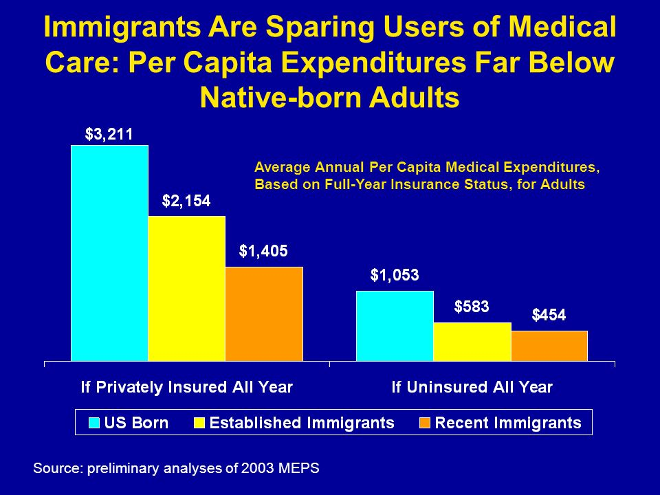 Immigrants Are Sparing Users of Medical Care: Per Capita Expenditures Far Below Native-born Adults Source: preliminary analyses of 2003 MEPS Average A