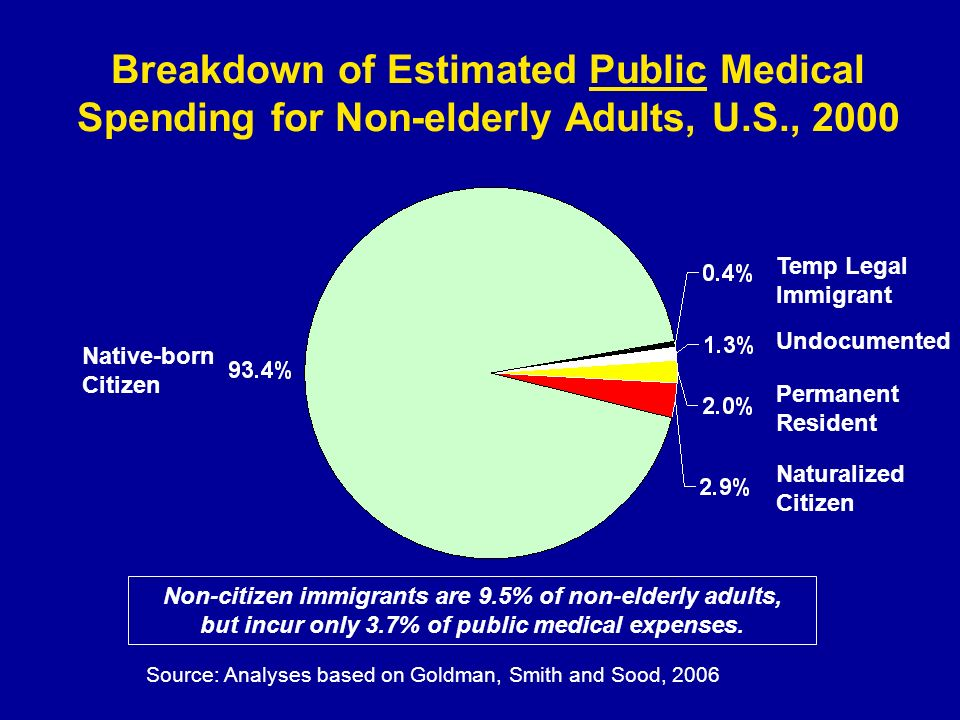 Breakdown of Estimated Public Medical Spending for Non-elderly Adults, U.S., 2000 Native-born Citizen Temp Legal Immigrant Undocumented Permanent Resi