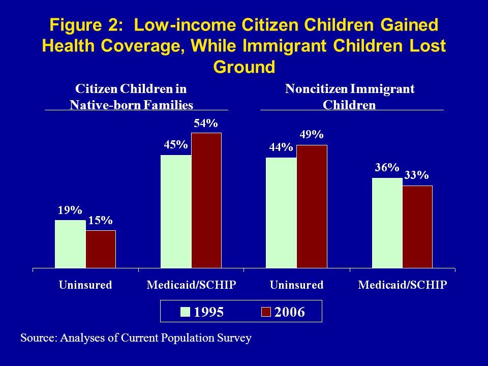 Figure 2: Low-income Citizen Children Gained Health Coverage, While Immigrant Children Lost Ground Citizen Children in Native-born Families Noncitizen Immigrant Children Source: Analyses of Current Population Survey