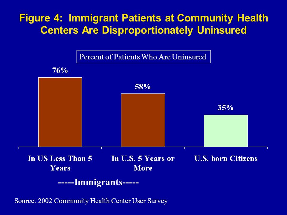 Figure 4: Immigrant Patients at Community Health Centers Are Disproportionately Uninsured Source: 2002 Community Health Center User Survey Percent of