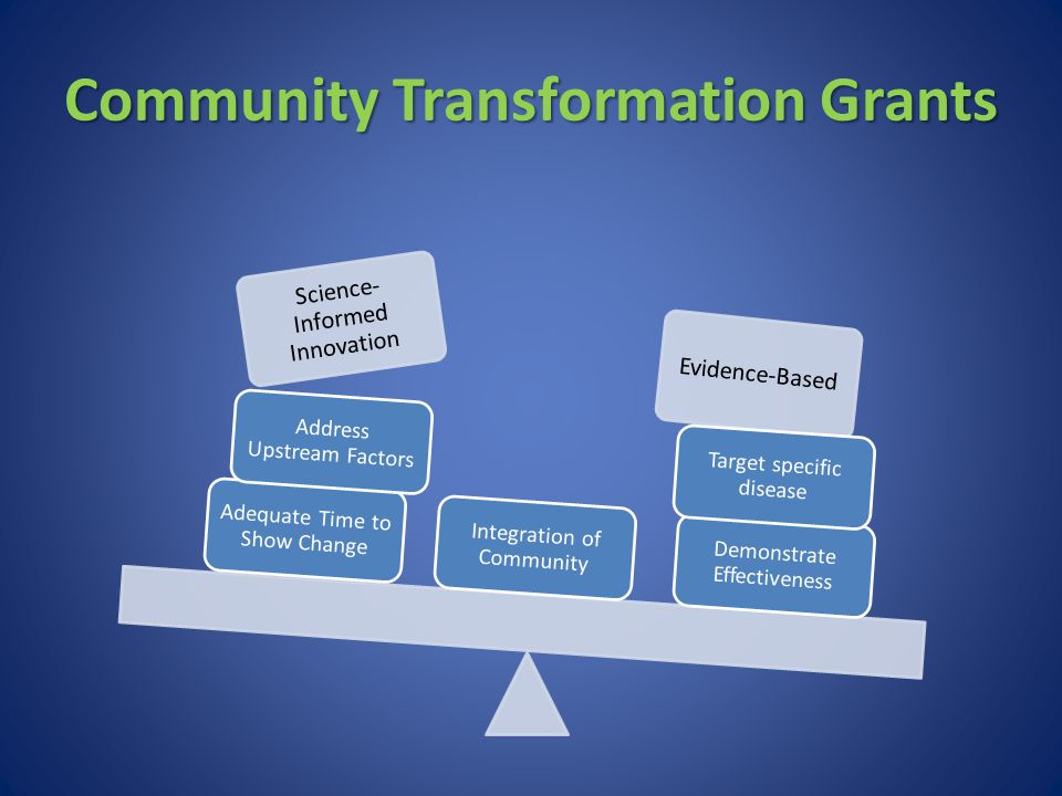Community Transformation Grants Science- Informed Innovation Evidence-Based Integration of Community Demonstrate Effectiveness Target specific disease Adequate Time to Show Change Address Upstream Factors