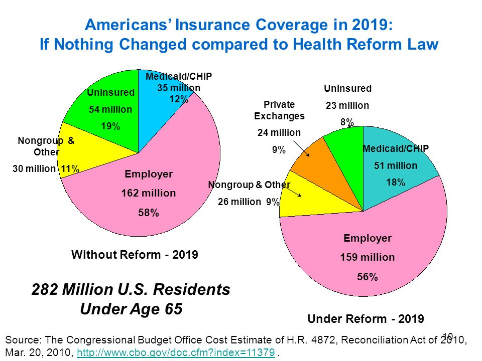 10 Under Reform Employer 159 million 56% Medicaid/CHIP 51 million 18% Nongroup & Other 26 million 9% Private Exchanges 24 million 9% Uninsured 23 million 8% Americans Insurance Coverage in 2019: If Nothing Changed compared to Health Reform Law Employer 162 million 58% Medicaid/CHIP 35 million 12% Uninsured 54 million 19% Nongroup & Other 30 million 11% Without Reform Source: The Congressional Budget Office Cost Estimate of H.R.