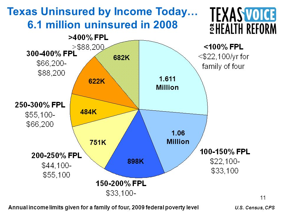 11 Texas Uninsured by Income Today… 6.1 million uninsured in K 622K 751K 1.06 Million Million 484K Annual income limits given for a family of four, 2009 federal poverty level U.S.