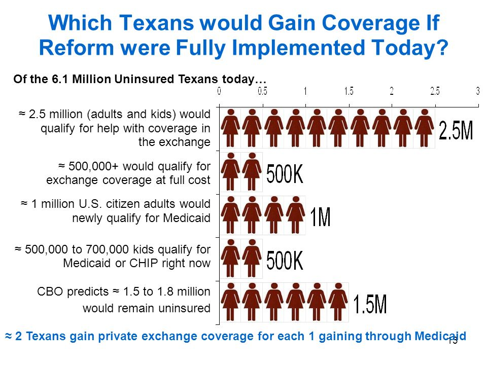13 Which Texans would Gain Coverage If Reform were Fully Implemented Today.