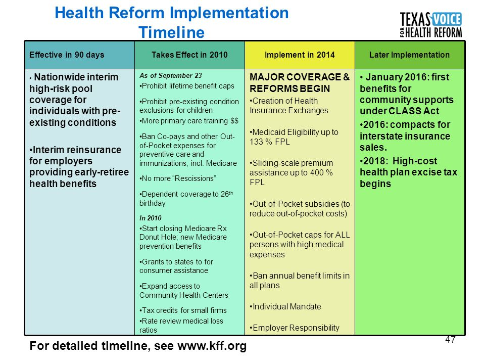 47 Health Reform Implementation Timeline January 2016: first benefits for community supports under CLASS Act 2016: compacts for interstate insurance sales.