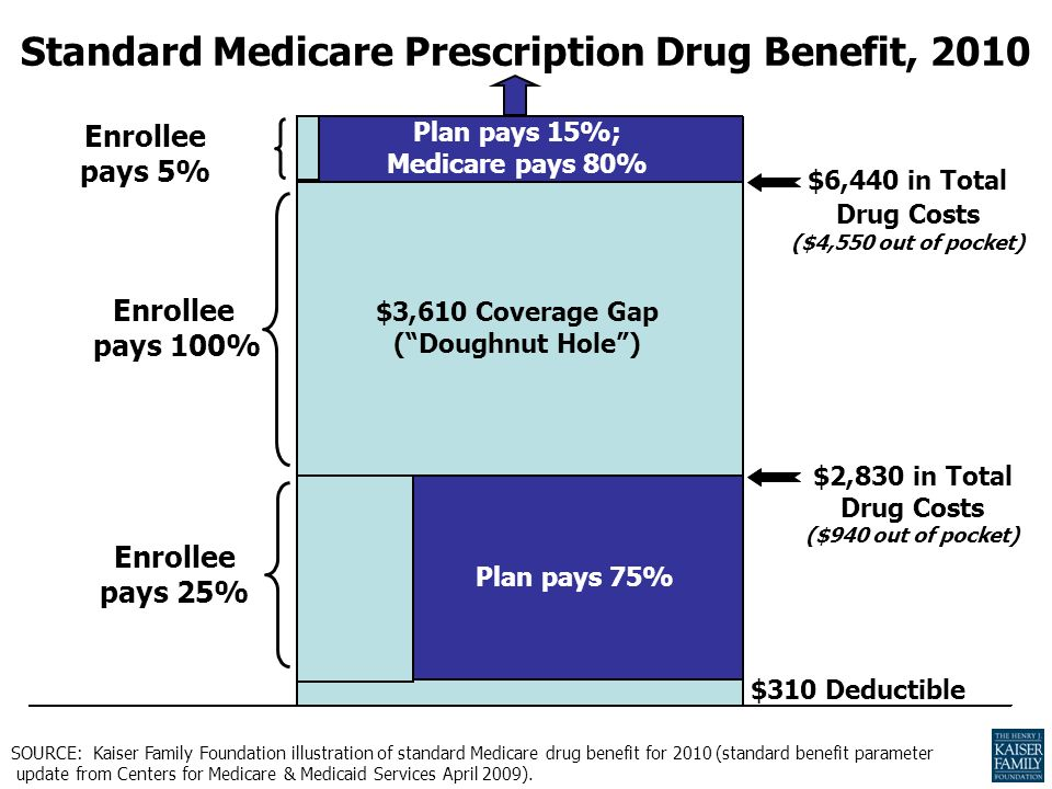 Standard Medicare Prescription Drug Benefit, 2010 $310 Deductible $2,830 in Total Drug Costs ($940 out of pocket) $3,610 Coverage Gap (Doughnut Hole) SOURCE: Kaiser Family Foundation illustration of standard Medicare drug benefit for 2010 (standard benefit parameter update from Centers for Medicare & Medicaid Services April 2009).