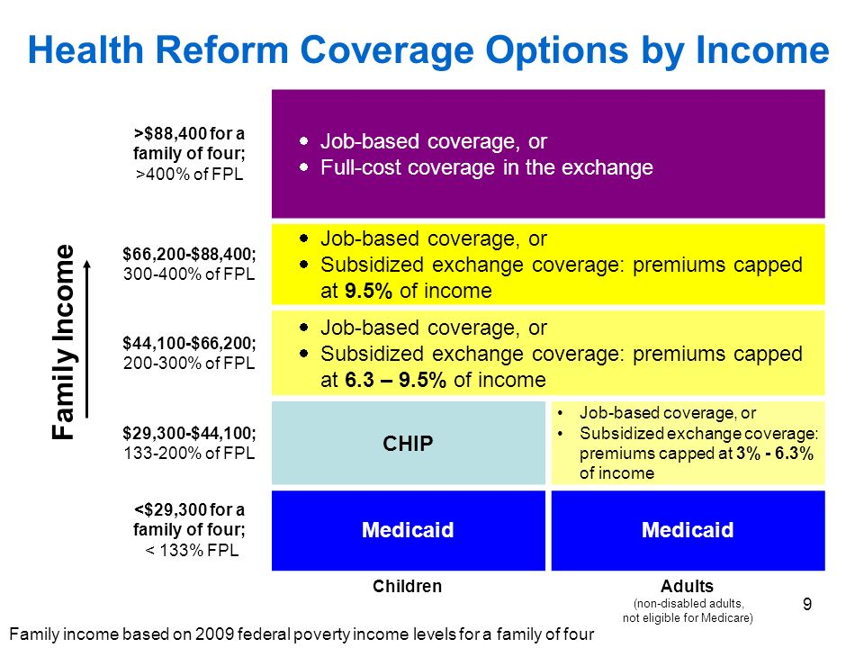 9 >$88,400 for a family of four; >400% of FPL Job-based coverage, or Full-cost coverage in the exchange $66,200-$88,400; % of FPL Job-based coverage, or Subsidized exchange coverage: premiums capped at 9.5% of income $44,100-$66,200; % of FPL Job-based coverage, or Subsidized exchange coverage: premiums capped at 6.3 – 9.5% of income $29,300-$44,100; % of FPL CHIP Job-based coverage, or Subsidized exchange coverage: premiums capped at 3% - 6.3% of income <$29,300 for a family of four; < 133% FPL Medicaid Children Adults (non-disabled adults, not eligible for Medicare) Family Income Health Reform Coverage Options by Income Family income based on 2009 federal poverty income levels for a family of four