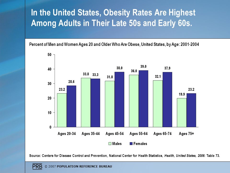 © 2007 POPULATION REFERENCE BUREAU In the United States, Obesity Rates Are Highest Among Adults in Their Late 50s and Early 60s.