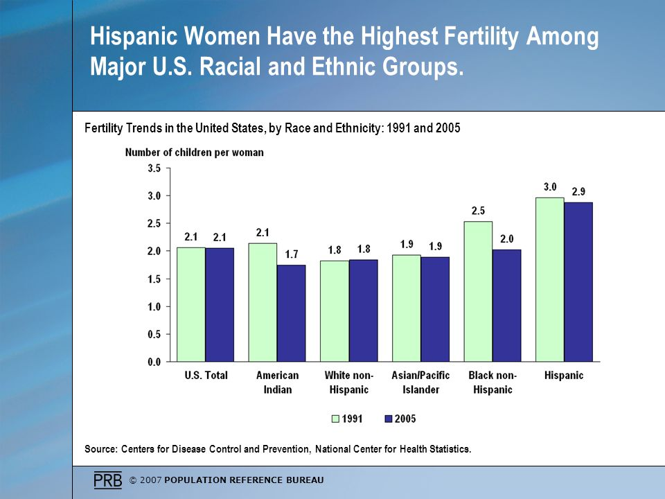 © 2007 POPULATION REFERENCE BUREAU Hispanic Women Have the Highest Fertility Among Major U.S.