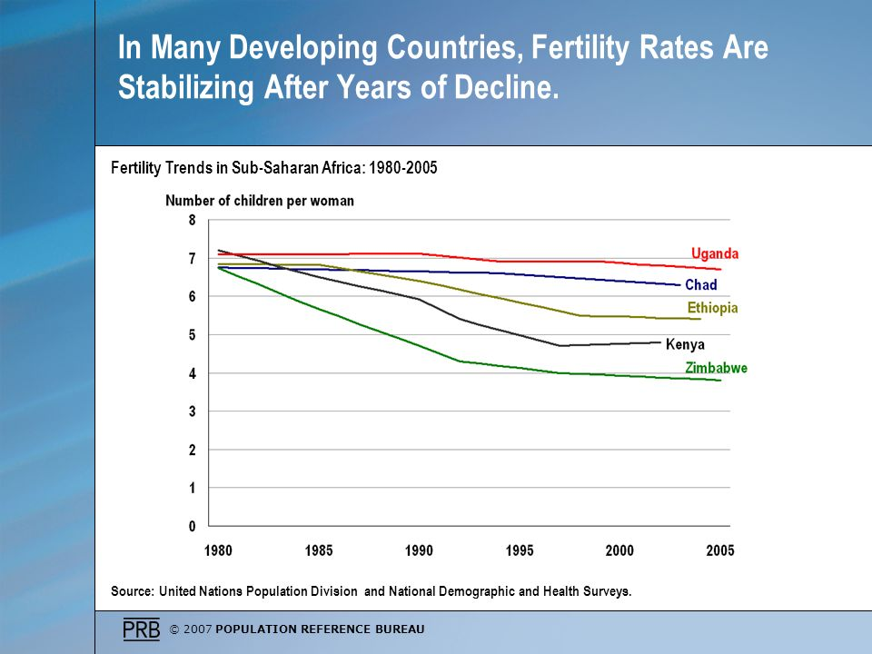 © 2007 POPULATION REFERENCE BUREAU In Many Developing Countries, Fertility Rates Are Stabilizing After Years of Decline.