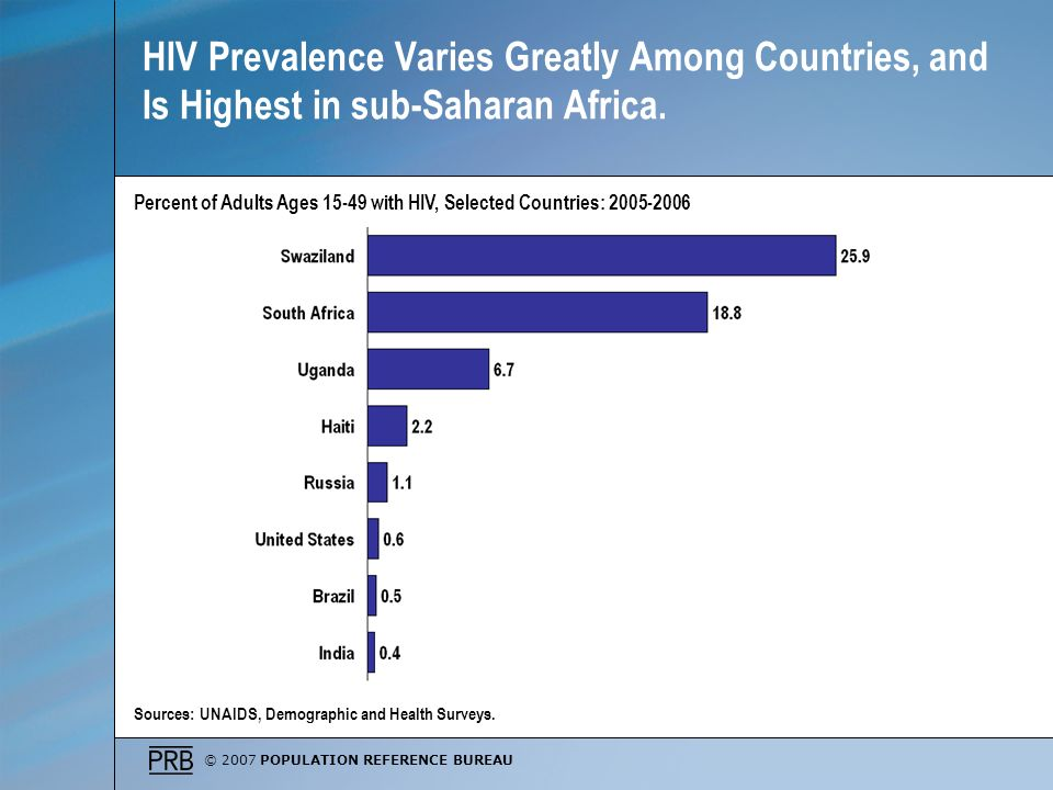 © 2007 POPULATION REFERENCE BUREAU HIV Prevalence Varies Greatly Among Countries, and Is Highest in sub-Saharan Africa.