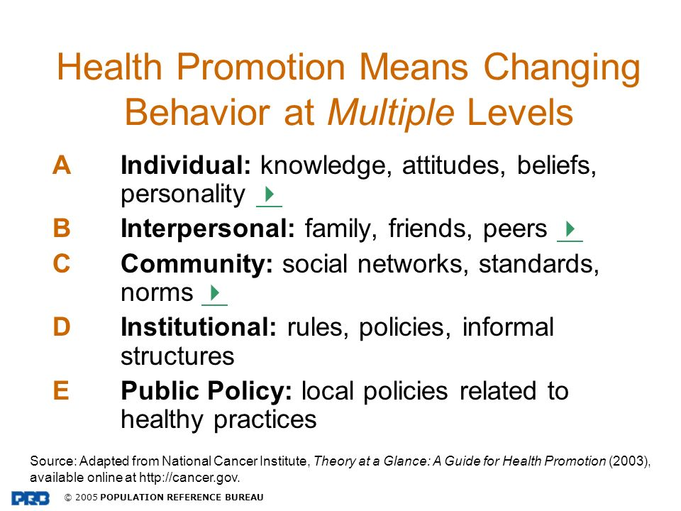 © 2005 POPULATION REFERENCE BUREAU Health Promotion Means Changing Behavior at Multiple Levels AIndividual: knowledge, attitudes, beliefs, personality
