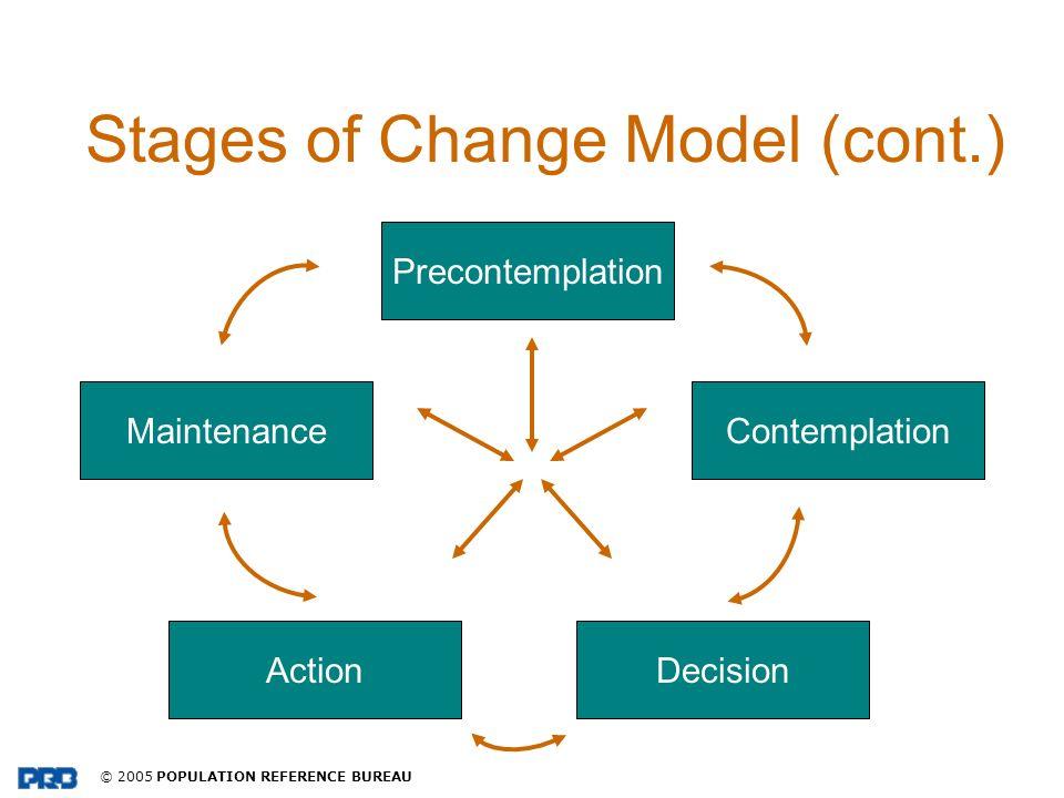 © 2005 POPULATION REFERENCE BUREAU Stages of Change Model (cont.) Precontemplation ActionDecision MaintenanceContemplation