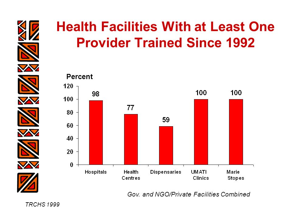 TRCHS 1999 Health Facilities With at Least One Provider Trained Since 1992 Percent Gov.