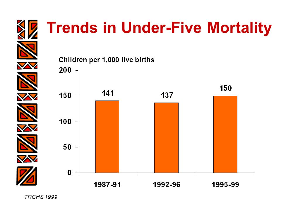 TRCHS 1999 Trends in Under-Five Mortality Children per 1,000 live births
