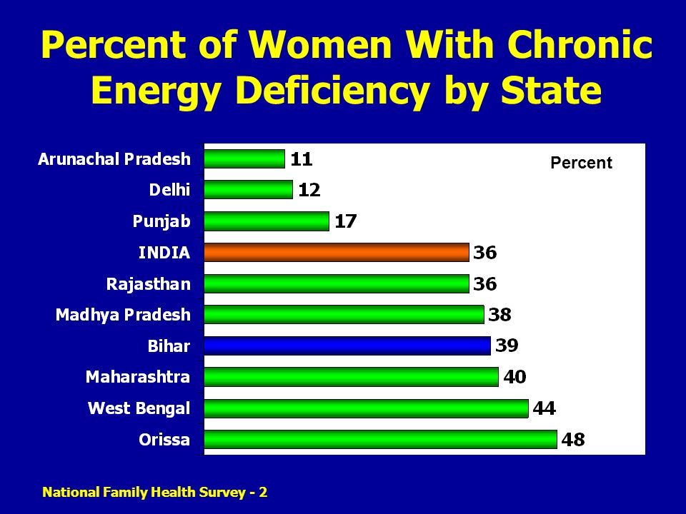 National Family Health Survey - 2 Percent of Women With Chronic Energy Deficiency by State Percent