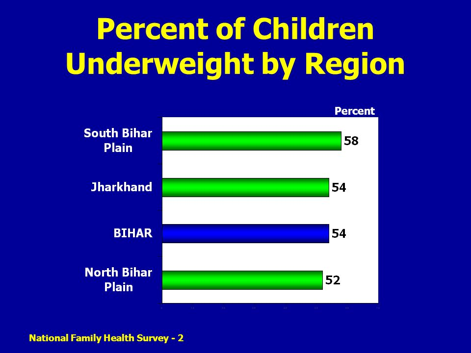 National Family Health Survey - 2 Percent of Children Underweight by Region Percent