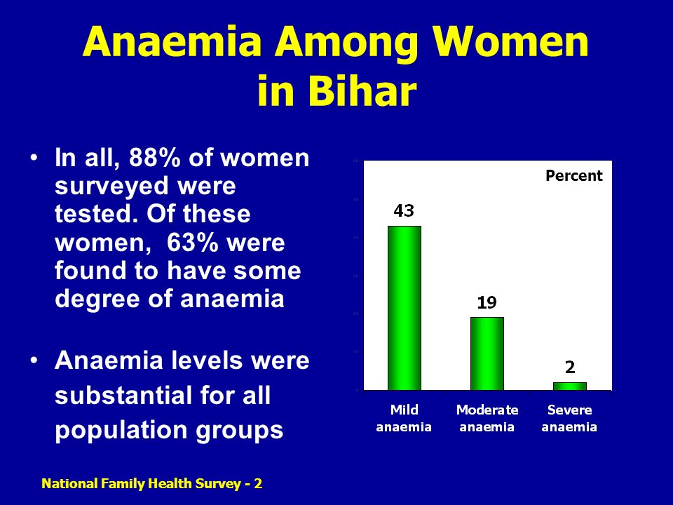 National Family Health Survey - 2 Anaemia Among Women in Bihar In all, 88% of women surveyed were tested. Of these women, 63% were found to have some