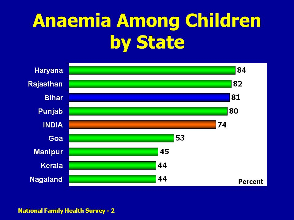 National Family Health Survey - 2 Anaemia Among Children by State Percent