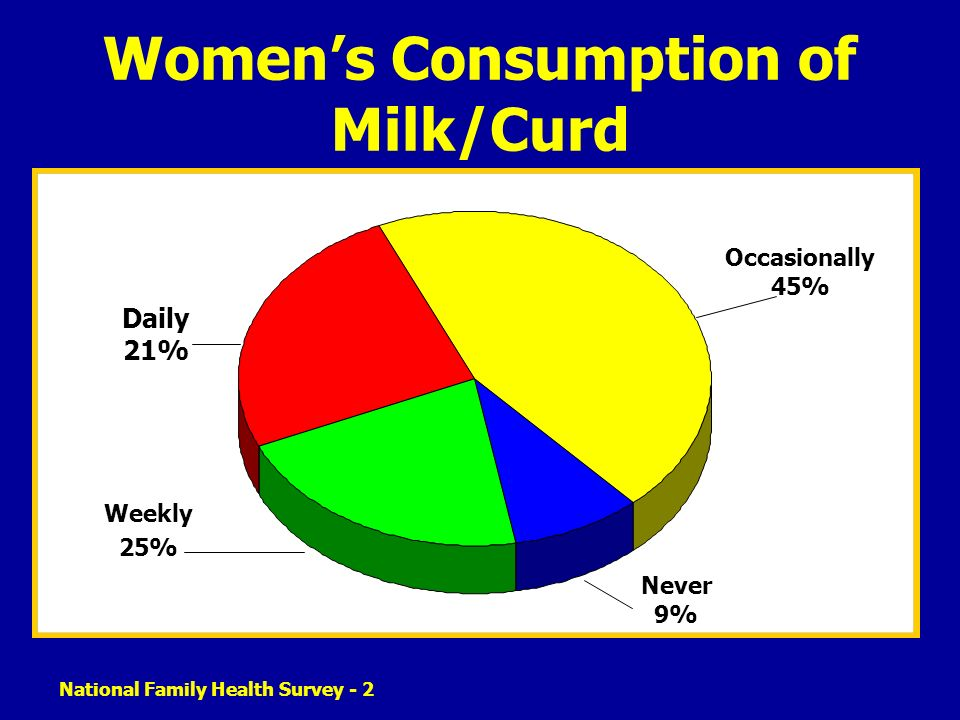 National Family Health Survey - 2 Womens Consumption of Milk/Curd Weekly 25% Occasionally 45% Never 9% Daily 21%