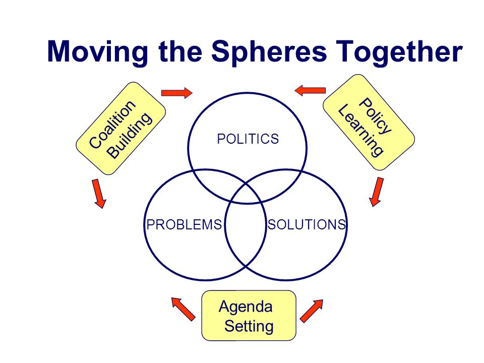 Moving the Spheres Together PROBLEMSSOLUTIONS POLITICS Coalition Building Policy Learning Agenda Setting