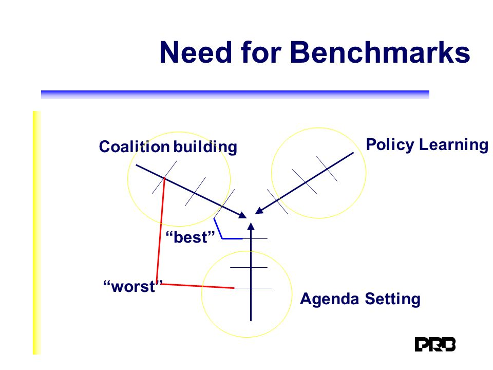 Need for Benchmarks Coalition building Policy Learning Agenda Setting best worst