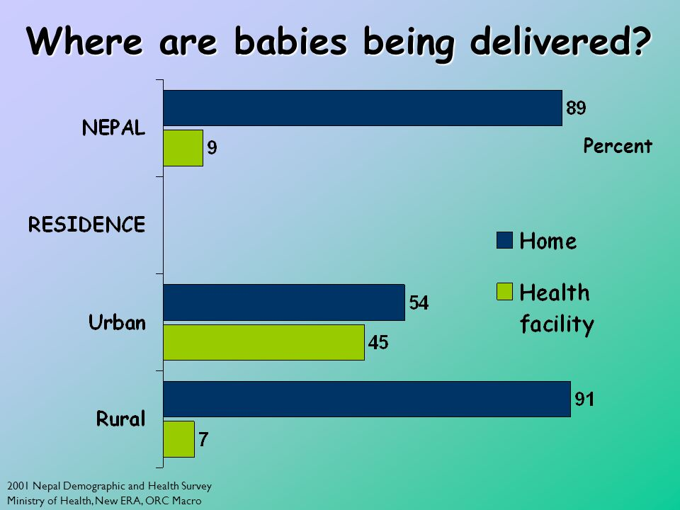 2001 Nepal Demographic and Health Survey Ministry of Health, New ERA, ORC Macro Where are babies being delivered? Percent